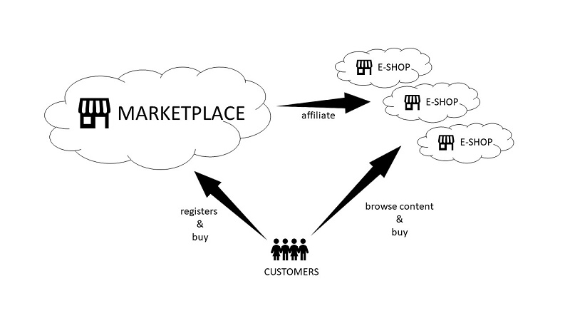 Marketplace model